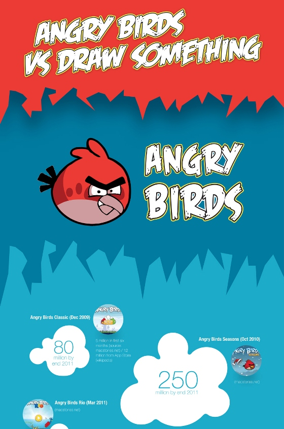 angry birds vs. draw something