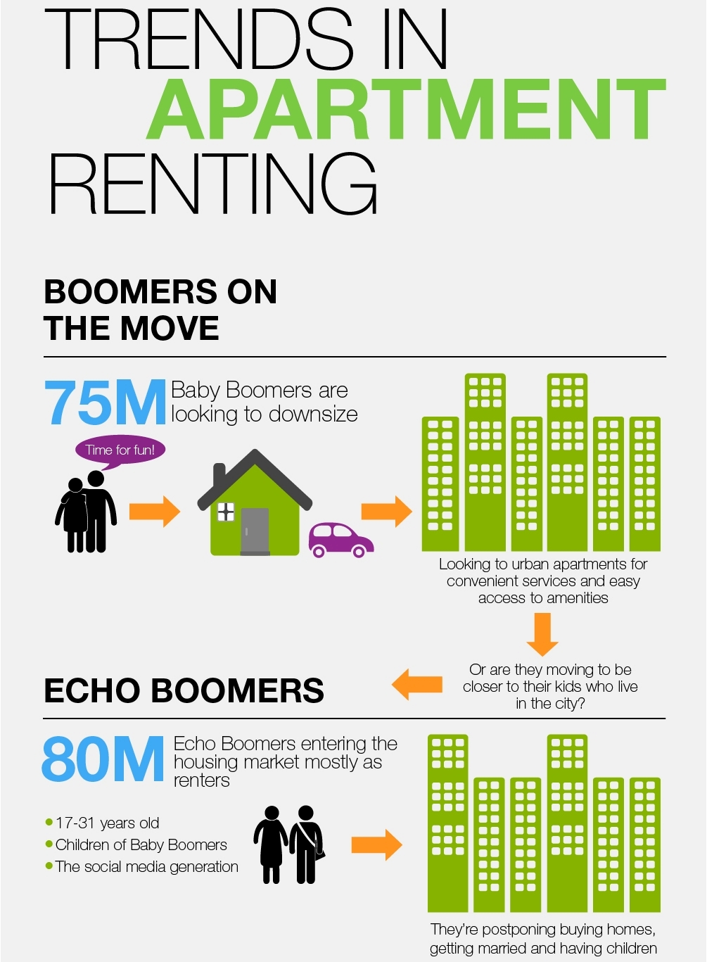 Trends in Apartment Renting (Infographic)