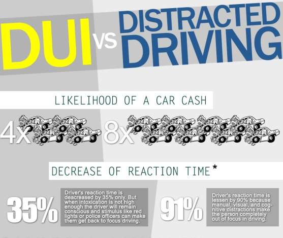 DUI vs. distracted driving