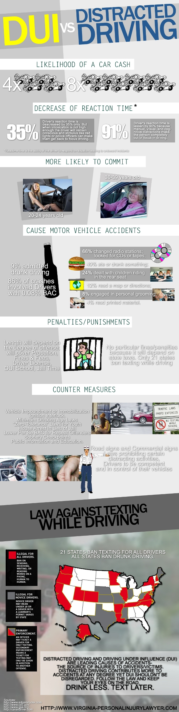 DUI Vs. Distracted Driving (Infographic)