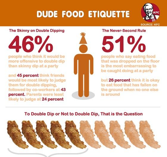 KFC's dude food etiquette