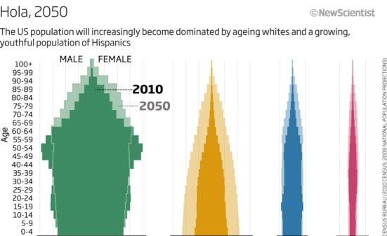 US Population Predictions (Infographic)
