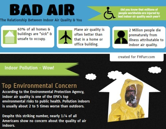 Bad Air – The Relationship Between Indoor Air Quality (Infographic)