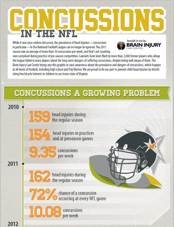 Brain Injury in the NFL (Infographic)