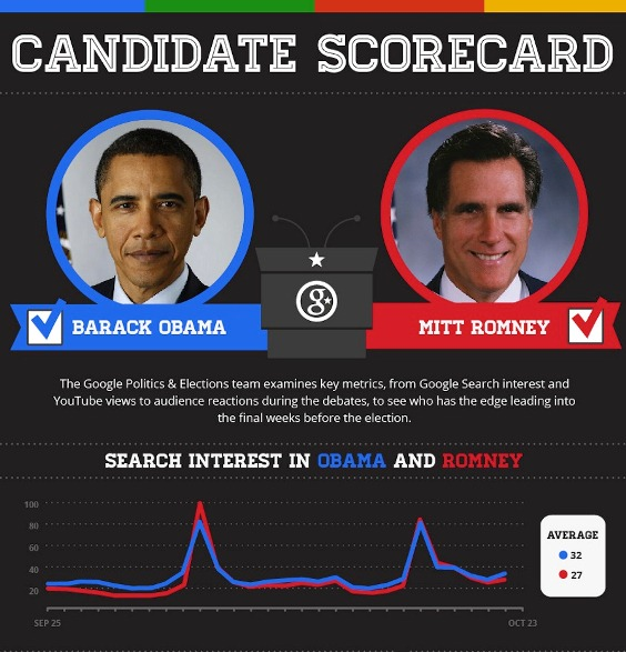 Candidate Scoreboard (Infographic)