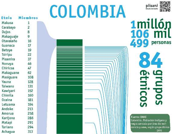 colombia ethnic groups