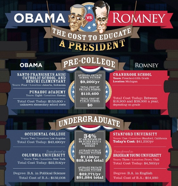 The Cost to Educate a President (Infographic)