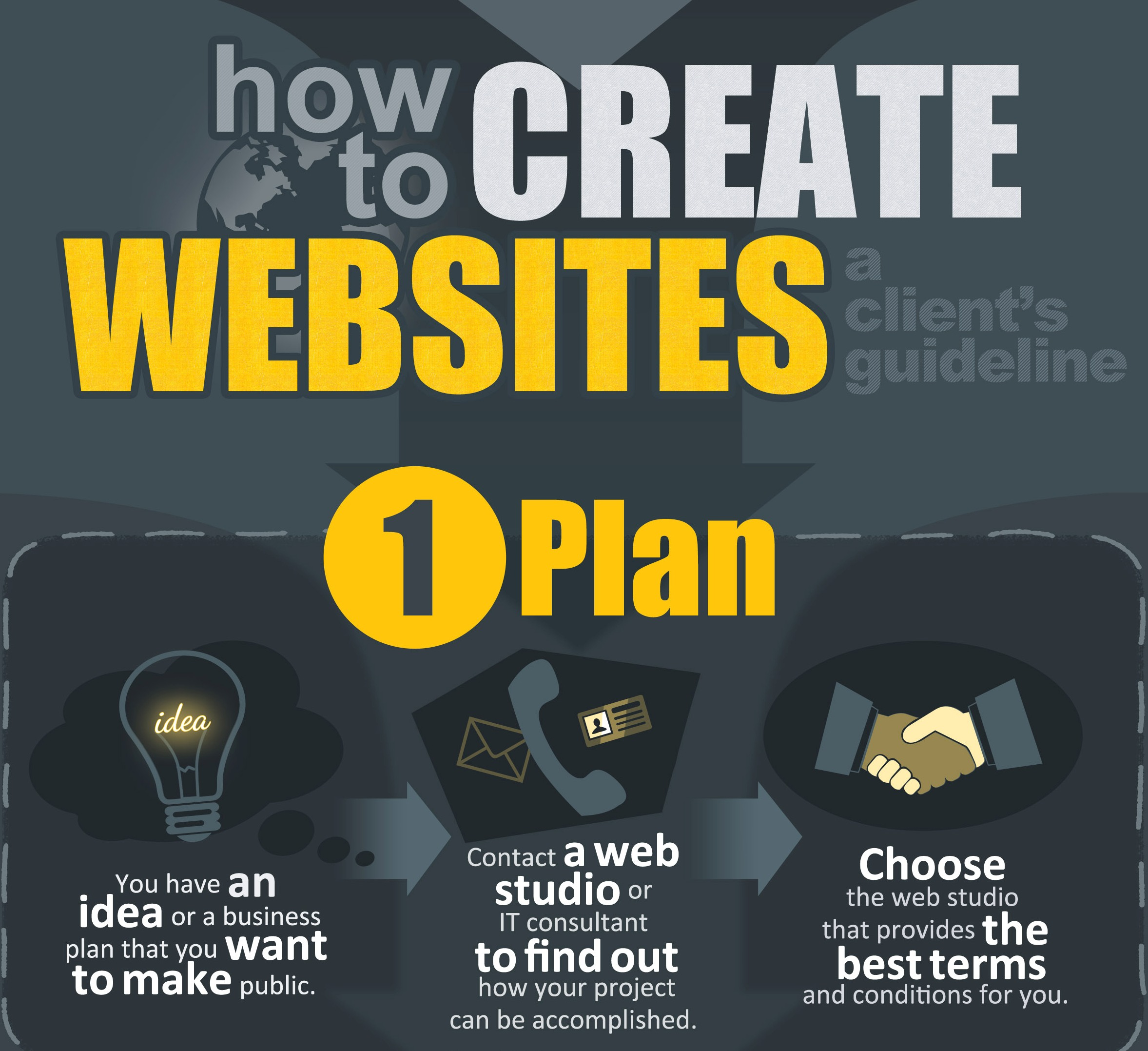 How to create websites (Infographic)
