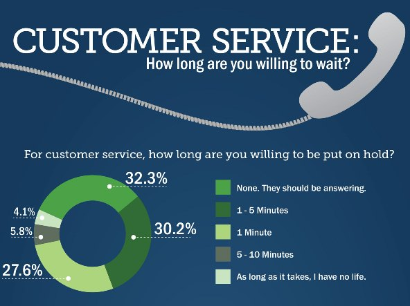 How Long Are You Willing to Wait for Customer Service? (Infographic)