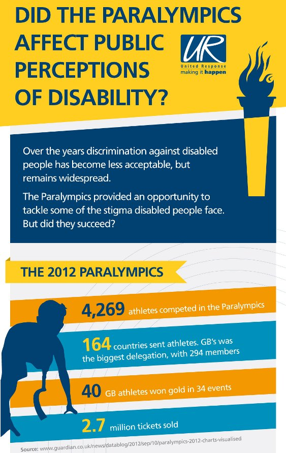 did the paralympics affect public perceptions of disability