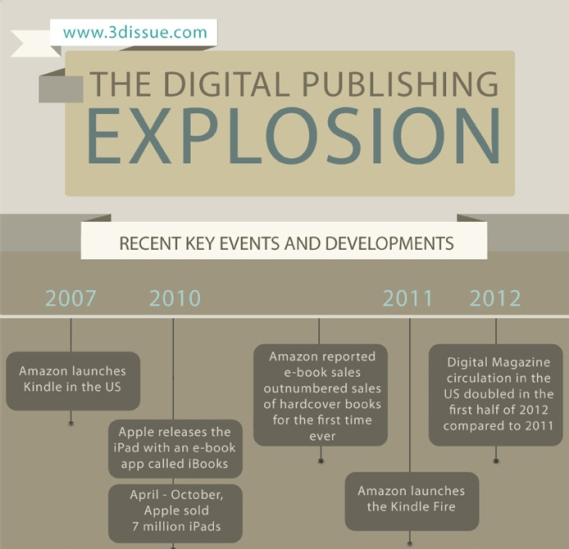 digital publishing explosion
