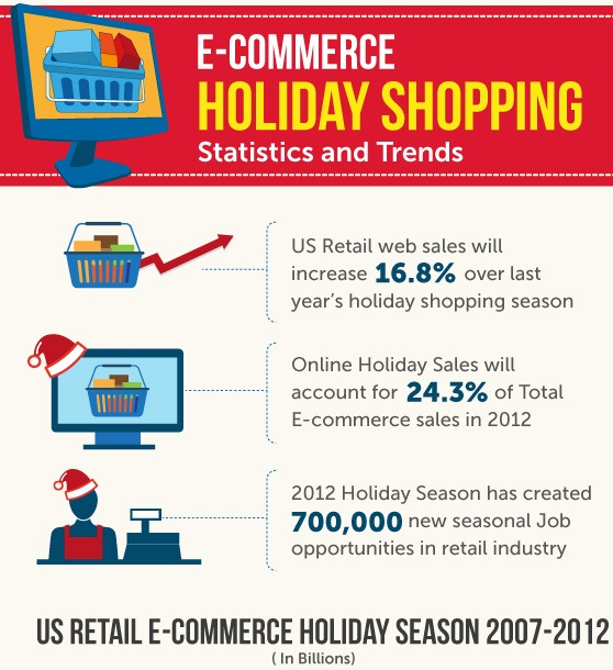 e commerce holiday shopping statistics and trends infographic. Black Bedroom Furniture Sets. Home Design Ideas