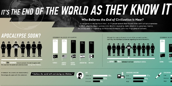 Who Believe's the End of Civilization is Near? (Infographic)