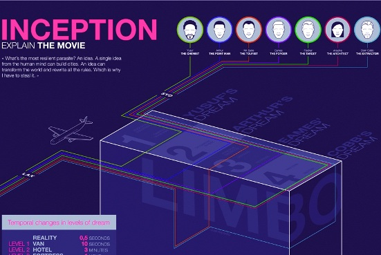 Inception: Explain the movie (Infographic)