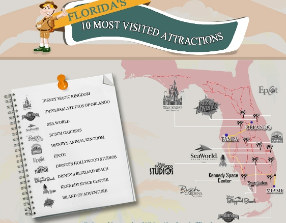 Florida's 10 Most Visited Attractions (Infographic)