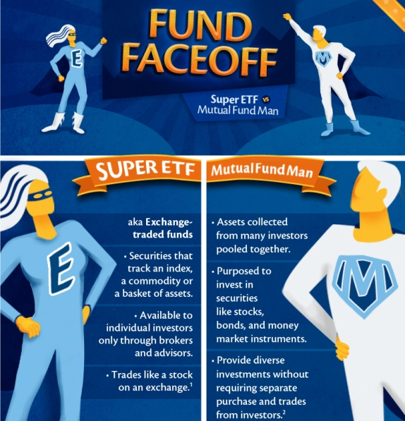 Fund Faceoff (Infographic)