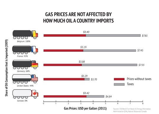 gas price not affected by oil imports