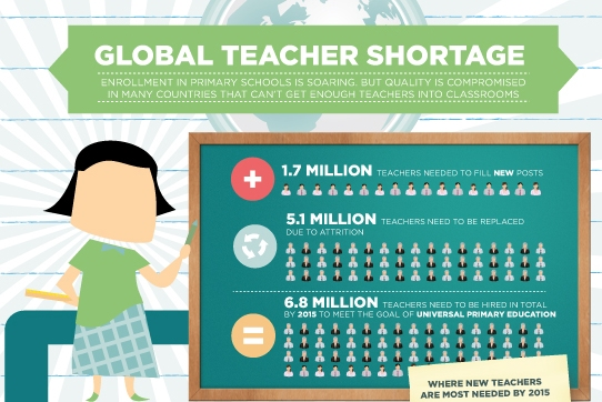 Global Teacher Shortage (Infographic)