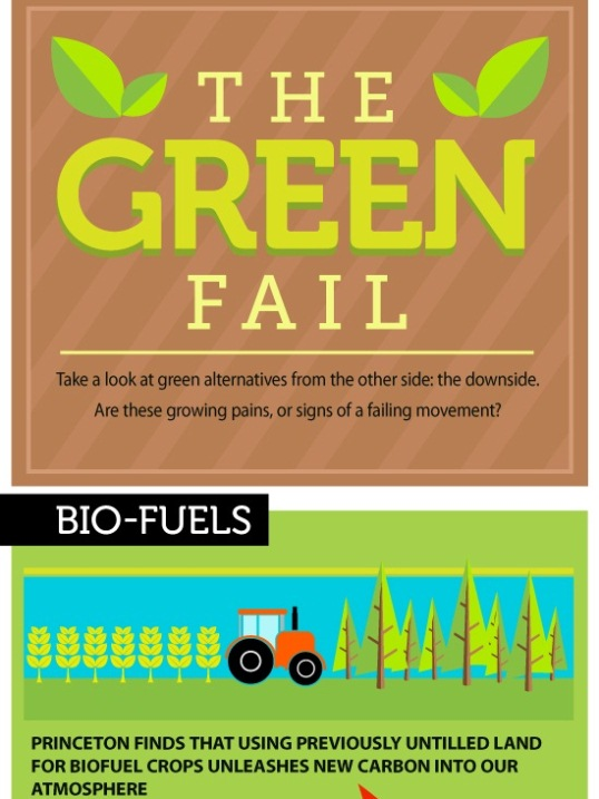 The Green Fail (Infographic)