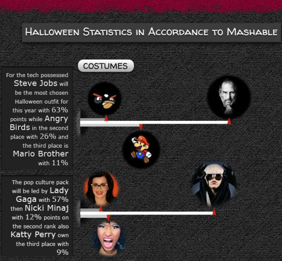 Halloween Statistic Accordance to Mashable (Infographic)