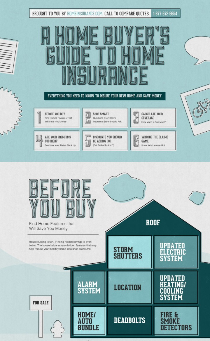 Home Buyers' Guide to Home Insurance (Infographic)