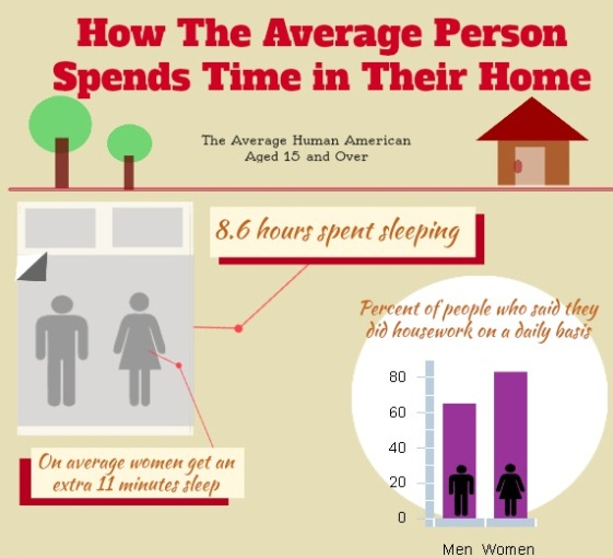 How the Average Person Spends Time in Their Home (Infographic)