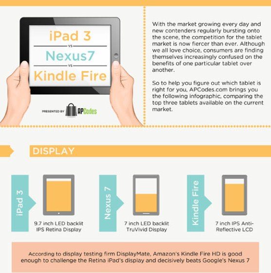iPad 3 vs Nexus 7 vs Kindle Fire HD (Infographic)