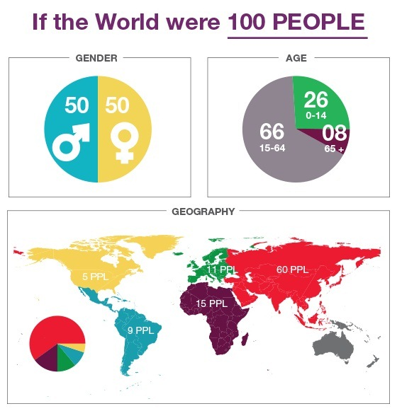 If the World were 100 People (Infographic)