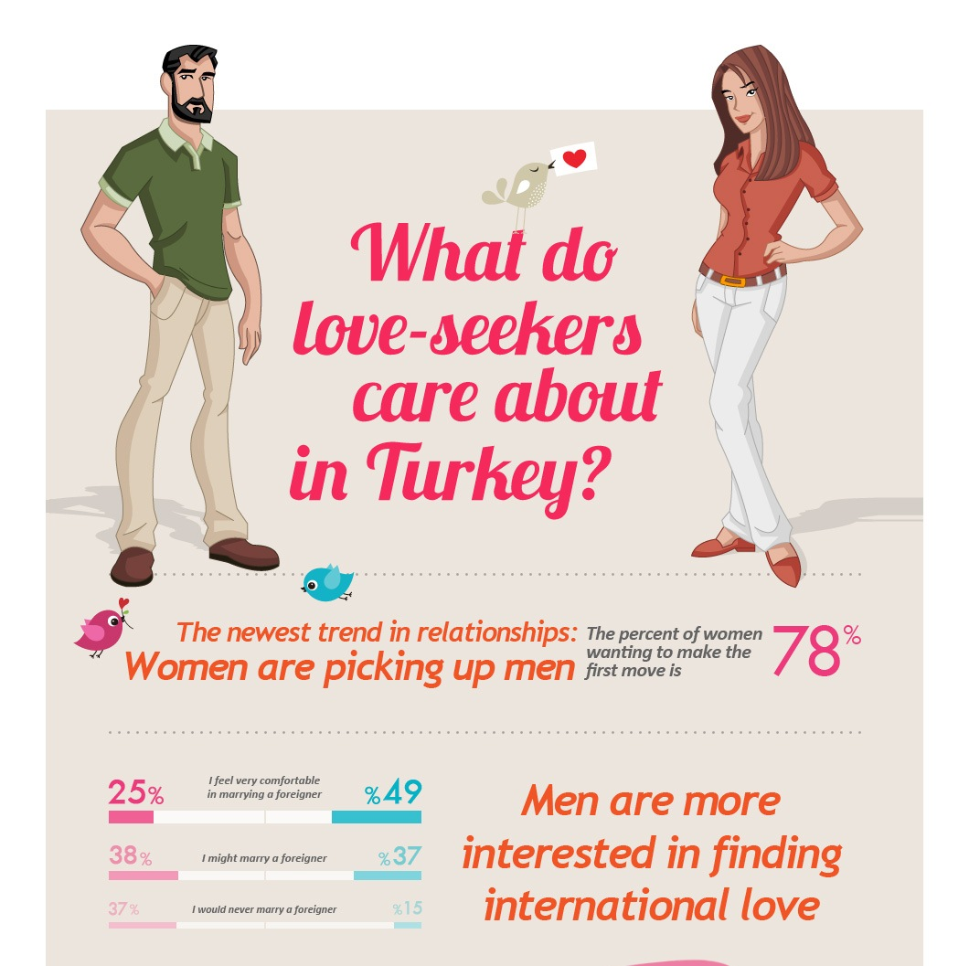 What do love-seekers care about in Turkey? (Infographic)