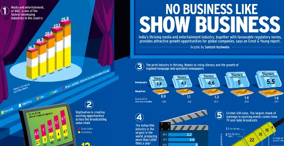 NO BUSINESS LIKE SHOW BUSINESS (Infographic)