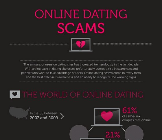 Online dating website scams