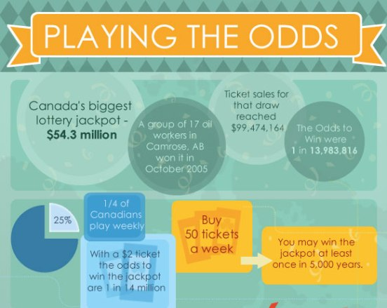 Chances Of Winning The Lottery In Canada