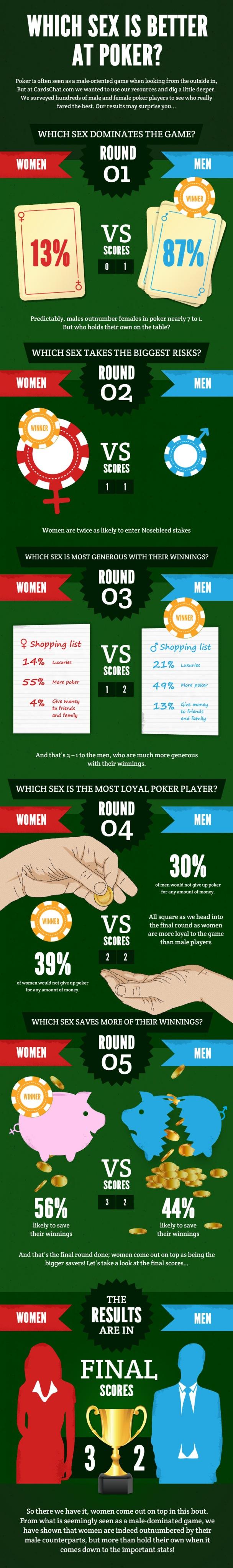 Battle of the Sexes - Canadian (Womens) Online Gambling