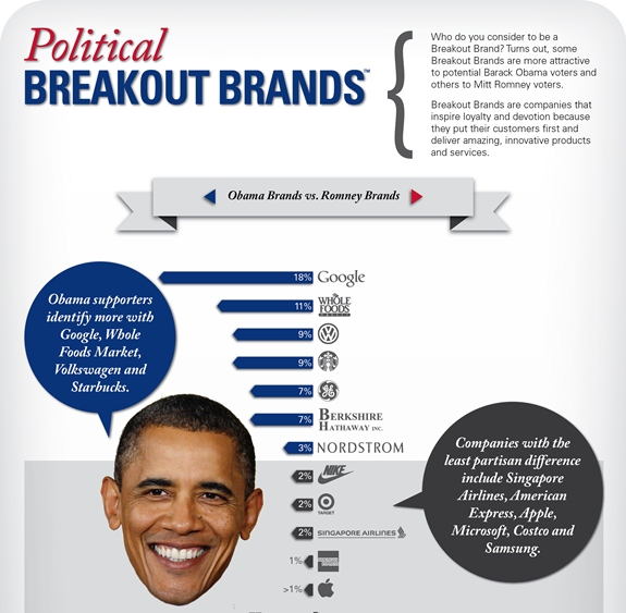 Political Brands (Infographic)