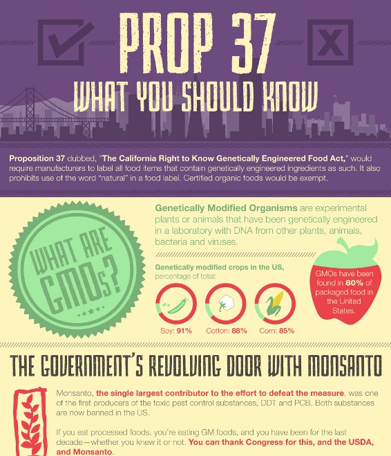 Prop 37: What You Should Know (Infographic)