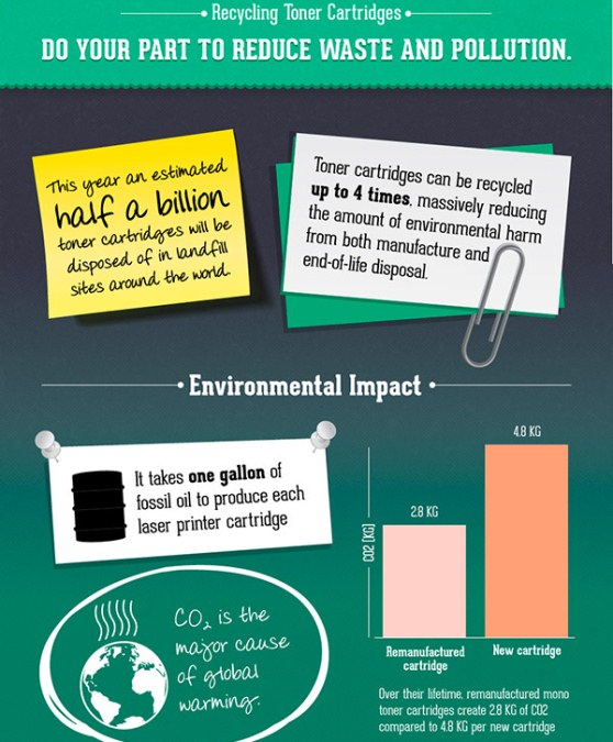 Recycling Toner Cartridges (Infographic)