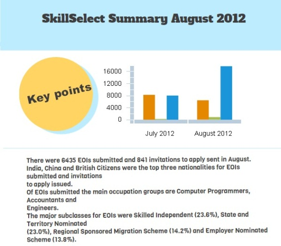 SkillSelect Summary August 2012 (Infographic)