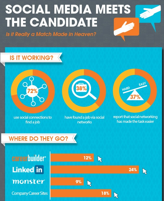 Social Media Meets the Candidate: Is it Really a Match Made in Heaven? (Infographic)