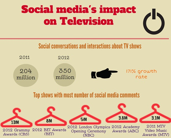 social media's impact on television