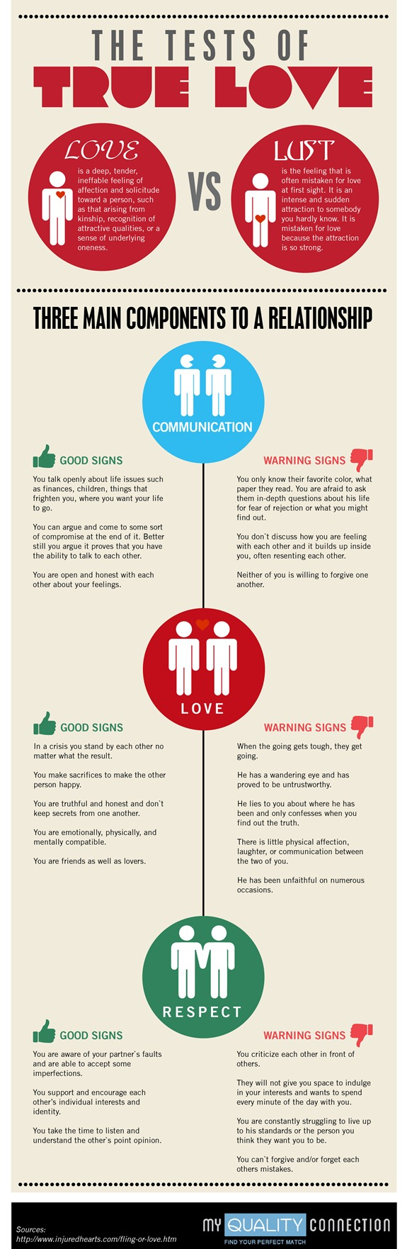 The Tests of True Love (Infographic)