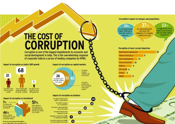 economics of corruption economics of corruption applies economic tools