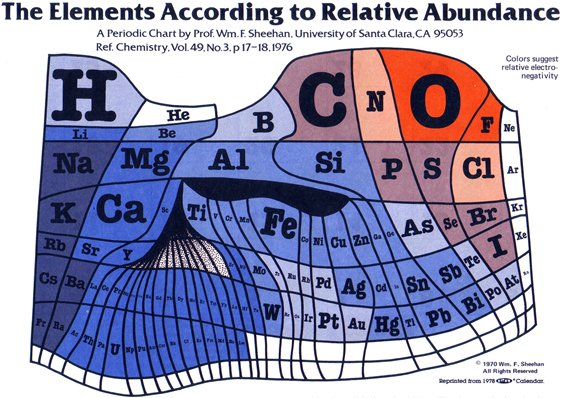 The Elements According to Relative Abundance (Infographic)