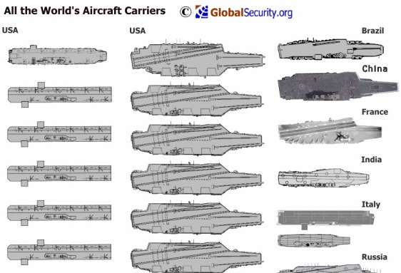 These are all the aircraft carriers in the world (Infographic)