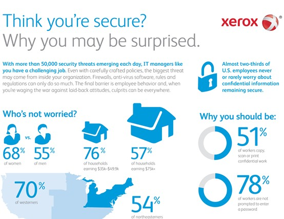 Think you're secure? Why you may be surprised (Infographic)