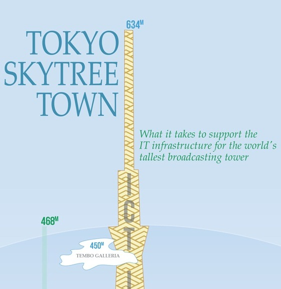 tokyo skytree town powered by NTT communications