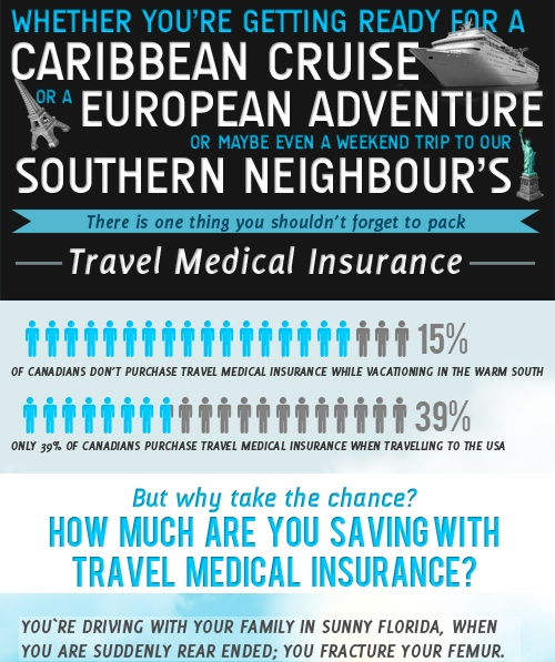 Travelling w/o Medical Insurance: Do You Realize How Much That Can Cost You? (Infographic)