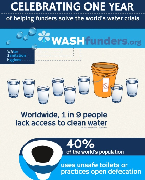 WASHFunders: Water, Sanitation, Hygiene (Infographic)