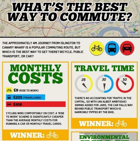 what's the best way to commute