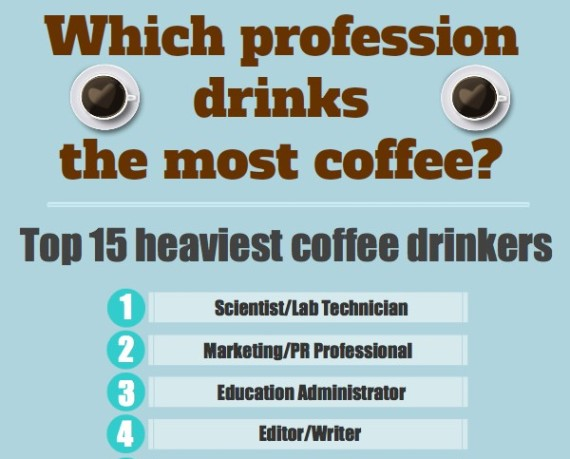 which profession drinks the most coffee