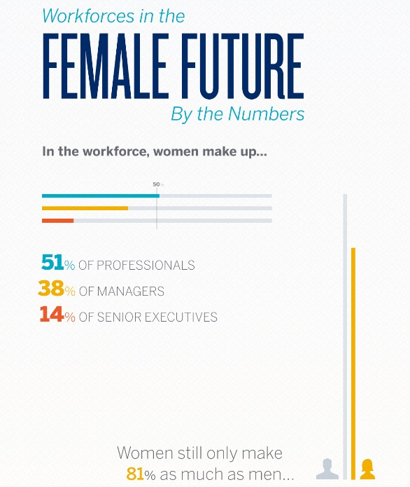 workforces in the female future